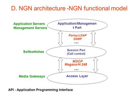 Application/Managemen t Part Session Part (Call control) Access Layer Parlay/LDAP SNMP MGCP Megaco/H.248 … D. NGN architecture -NGN functional model Application.
