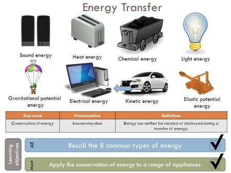 Energy Transfer Sound energy Heat energy Chemical energyLight energy Gravitational potential energy Electrical energyKinetic energy Key wordPronunciationDefinition.