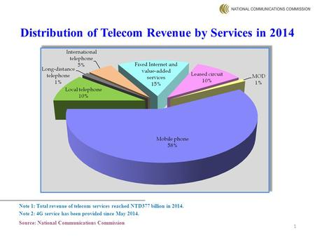 Distribution of Telecom Revenue by Services in 2014 Note 1: Total revenue of telecom services reached NTD377 billion in 2014. Note 2: 4G service has been.
