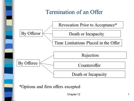 Chapter 121 Termination of an Offer By Offeror By Offeree Revocation Prior to Acceptance* Death or Incapacity Time Limitations Placed in the Offer Rejection.