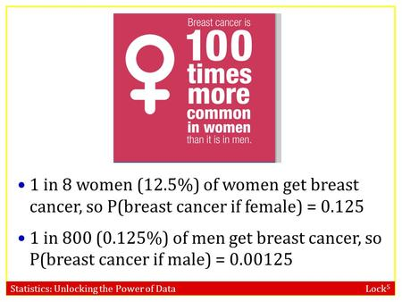 Statistics: Unlocking the Power of Data Lock 5 1 in 8 women (12.5%) of women get breast cancer, so P(breast cancer if female) = 0.125 1 in 800 (0.125%)