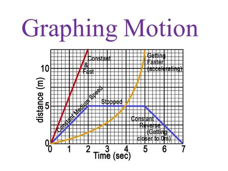 Graphing Motion.