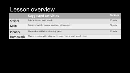 Lesson overview Suggested activities Timings Starter Build your own word search. 15 min Main Research topic by making questions with answers 30 min Plenary.