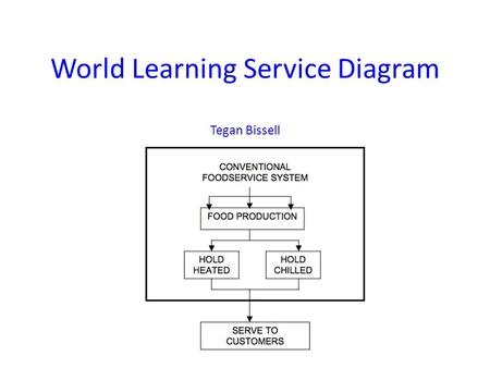 World Learning Service Diagram Tegan Bissell. Service Line Deli Bar Hot Gluten Free mealServe yourself (4-6 items) Dishwashing Station Main Production.