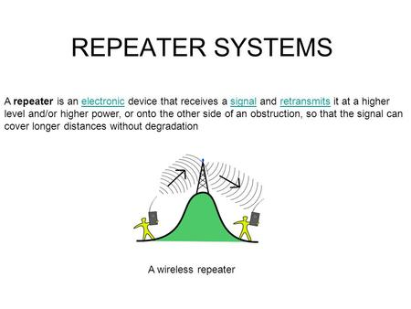 REPEATER SYSTEMS A repeater is an electronic device that receives a signal and retransmits it at a higher level and/or higher power, or onto the other.