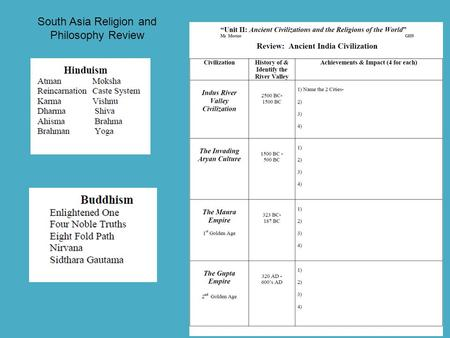 South Asia Religion and Philosophy Review. HW: 60 Pts. Geo & 1 st 2 Dynasties Due…..