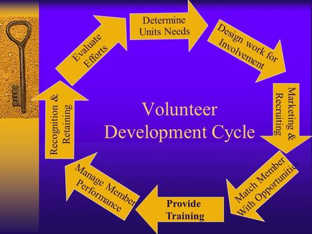 Volunteer Development Cycle Determine Units Needs Marketing & Recruiting Design work for Involvement Evaluate Efforts Match Member With Opportunities.