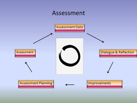 Assessment Assessment Planning Assessment Improvements Assessment Data Dialogue & Reflection.