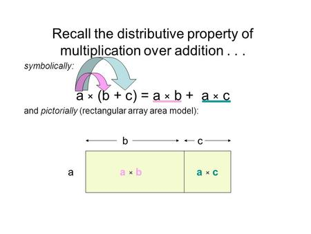Recall the distributive property of multiplication over addition... symbolically: a × (b + c) = a × b + a × c and pictorially (rectangular array area model):