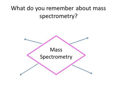 What do you remember about mass spectrometry? Mass Spectrometry.