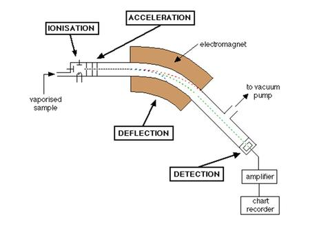 chemistry/resource/res00001041/sp ectroscopy- videos#!cmpid=CMP00001768.