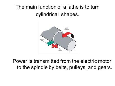 Cylindricalshapes. The main function of a lathe is to turn cylindrical shapes. beltspulleysgears. Power is transmitted from the electric motor to the spindle.