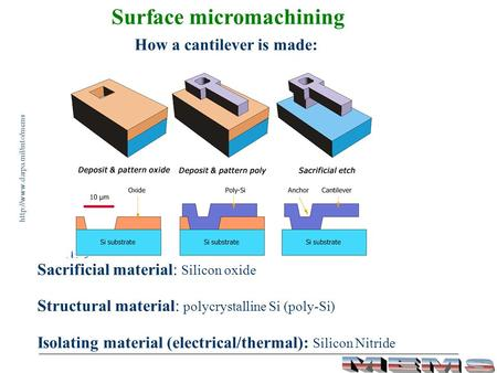 Surface micromachining
