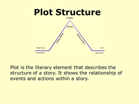Plot Structure Plot is the literary element that describes the structure of a story. It shows the relationship of events and actions within a story.