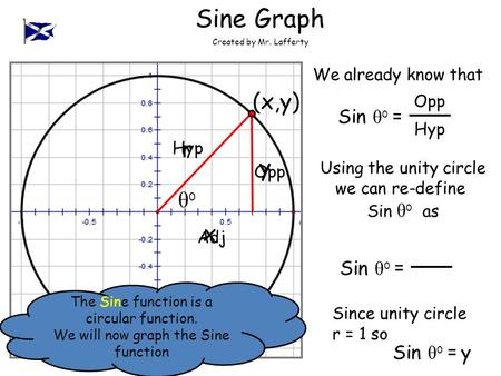 Opp Hyp Adj Created by Mr. Lafferty Sine Graph Sin θ o = θoθo Opp Hyp We already know that Using the unity circle we can re-define Sin θ o as Sin θ o =