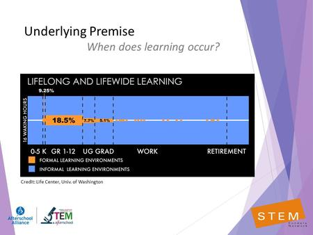 Underlying Premise When does learning occur? Credit: Life Center, Univ. of Washington.