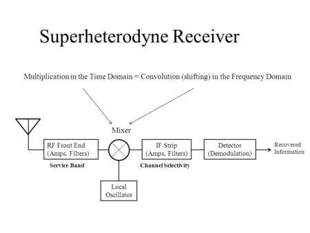 Superheterodyne Receiver RF Front End (Amps, Filters) Local Oscillator Mixer IF Strip (Amps, Filters) Channel SelectivityService Band Detector (Demodulation)