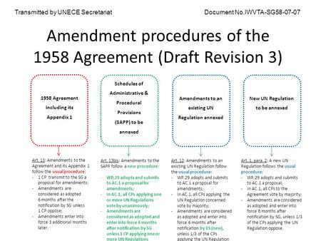 Amendment procedures of the 1958 Agreement (Draft Revision 3) 1958 Agreement including its Appendix 1 Art. 13: Amendments to the Agreement and its Appendix.