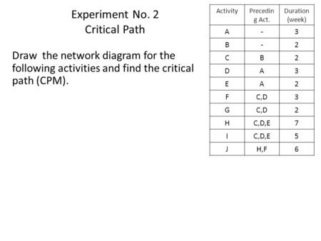 Experiment No. 2 Critical Path Duration (week) Precedin g Act. Activity 3-A 2-B 2BC 3AD 2AE 3C,DF 2 G 7C,D,EH 5 I 6H,FJ Draw the network diagram for the.