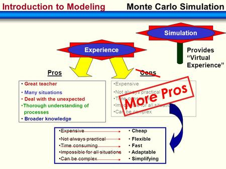Introduction to ModelingMonte Carlo Simulation Expensive Not always practical Time consuming Impossible for all situations Can be complex Cons Pros Experience.
