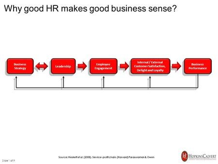 Why good HR makes good business sense? Slide 1 of 9 Source: Heskett et al. (2008). Service-profit chain. (Harvard) Parasuraman & Owen Business Strategy.