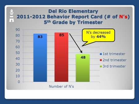 Del Rio Elementary 2011-2012 Behavior Report Card (# of N's) 5 th Grade by Trimester.