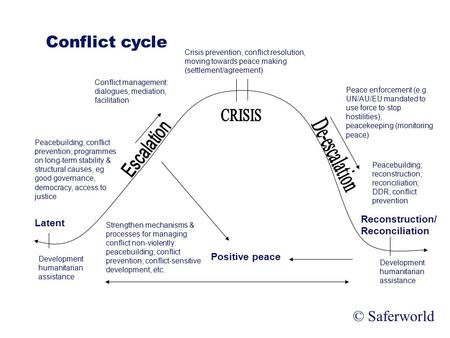 Saferworld Working for the prevention of armed violence Latent Reconstruction/ Reconciliation Positive peace Conflict cycle Development humanitarian assistance.
