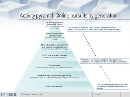 Title of presentation 1/28/20091 Activity pyramid: Online pursuits by generation The vast majority of online adults from all generations uses email and.