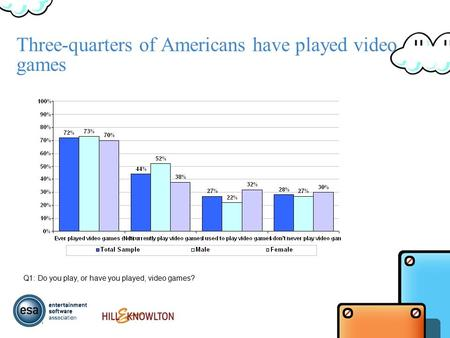 Three-quarters of Americans have played video games Q1: Do you play, or have you played, video games?