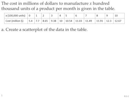 The cost in millions of dollars to manufacture x hundred thousand units of a product per month is given in the table. a. Create a scatterplot of the data.
