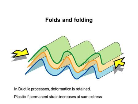 Folds and folding In Ductile processes, deformation is retained. Plastic if permanent strain increases at same stress.