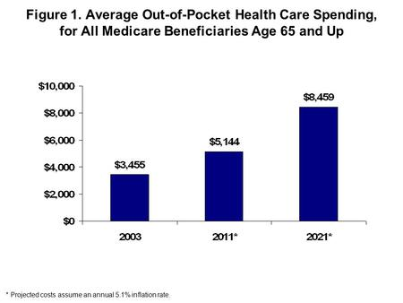 Figure 1. Average Out-of-Pocket Health Care Spending, for All Medicare Beneficiaries Age 65 and Up * Projected costs assume an annual 5.1% inflation rate.