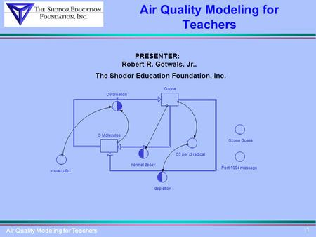 Air Quality Modeling for Teachers 1 PRESENTER: Robert R. Gotwals, Jr.. The Shodor Education Foundation, Inc. Ozone O3 creation normal decay depletion ~