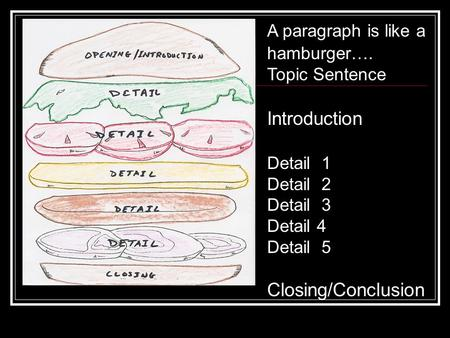 A paragraph is like a hamburger…. Topic Sentence Introduction Detail 1 Detail 2 Detail 3 Detail 4 Detail 5 Closing/Conclusion.