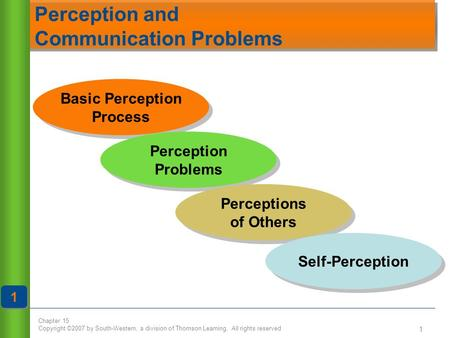 Chapter 15 Copyright ©2007 by South-Western, a division of Thomson Learning. All rights reserved 1 Basic Perception Process Basic Perception Process Perception.