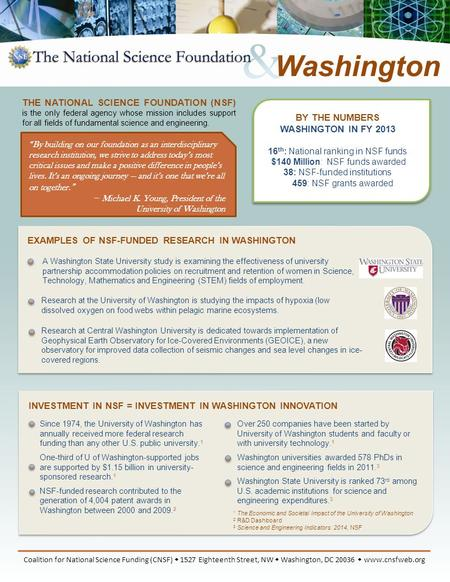 BY THE NUMBERS WASHINGTON IN FY 2013 16 th : National ranking in NSF funds $140 Million: NSF funds awarded 38: NSF-funded institutions 459: NSF grants.