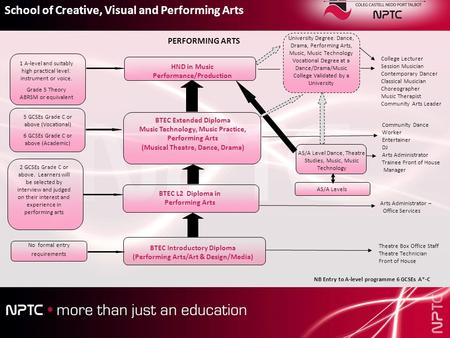 BTEC Introductory Diploma (Performing Arts/Art & Design/Media) BTEC L2 Diploma in Performing Arts BTEC Extended Diploma Music Technology, Music Practice,