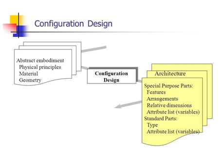 Configuration Design Architecture Abstract embodiment