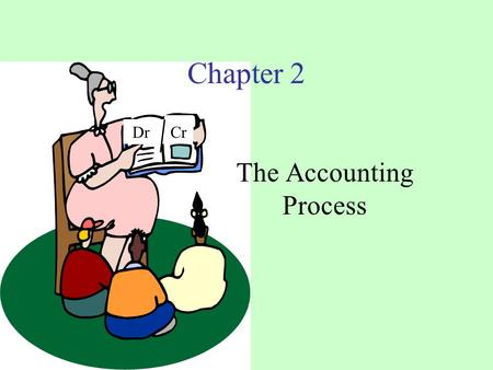 Dr Cr Chapter 2 The Accounting Process. Chapter 2--Learning Objectives 1.Analyze transactions based upon the accounting equation.