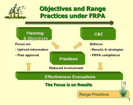 Range Practices 1 Objectives and Range Practices under FRPA & Objectives & Objectives The Focus is on Results.