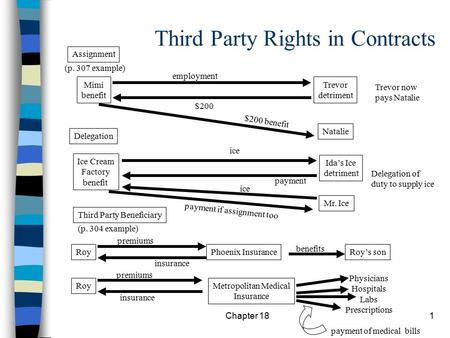 Chapter 181 Third Party Rights in Contracts Assignment (p. 304 example) Mimi benefit Trevor detriment Trevor now pays Natalie Natalie Ida's Ice detriment.