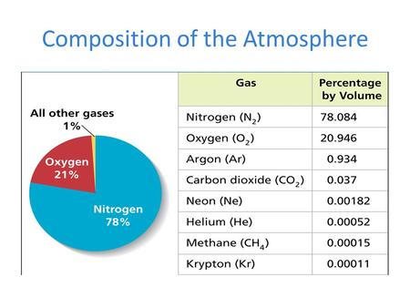 Composition of the Atmosphere. Layers of the Atmosphere The Troposphere: The lowest layer of the atmosphere; next to the Earth's surface. It's where most.