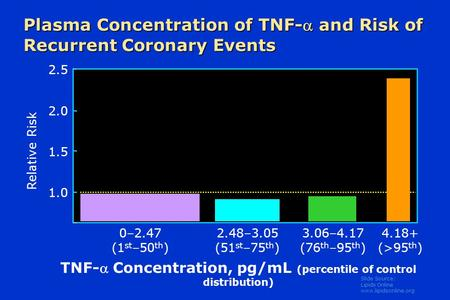 Slide Source: Lipids Online www.lipidsonline.org Plasma Concentration of TNF- and Risk of Recurrent Coronary Events 2.5 2.0 1.5 1.0 0–2.47 (1 st –50 th.