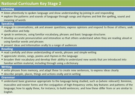 National Curriculum Key Stage 2 Listening  listen attentively to spoken language and show understanding by joining in and responding  explore the patterns.