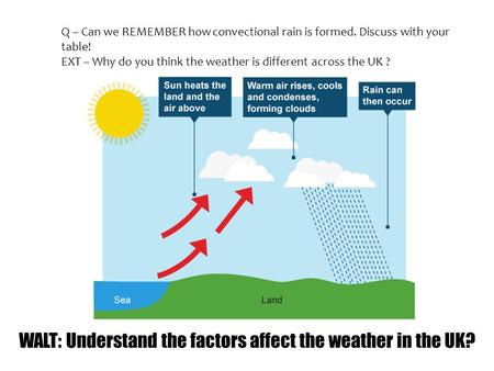 Q – Can we REMEMBER how convectional rain is formed. Discuss with your table! EXT – Why do you think the weather is different across the UK ?