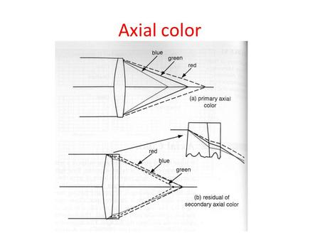 Axial color. Lateral color Plane parallel plate.