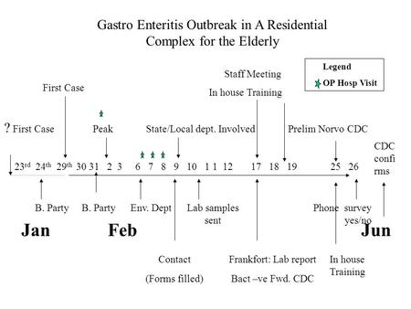Gastro Enteritis Outbreak in A Residential Complex for the Elderly ? First Case Peak State/Local dept. Involved Prelim Norvo CDC 23 rd 24 th 29 th 30 31.