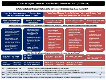 AQA GCSE English Literature Overview: First Assessment 2017 (100% Exam) Paper One: Shakespeare and 19 th Century Novel One Hour 45 Minutes. 64 Marks. (40%)