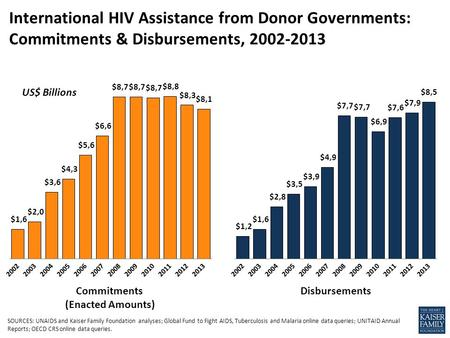 International HIV Assistance from Donor Governments: Commitments & Disbursements, 2002-2013 US$ Billions Commitments (Enacted Amounts) Disbursements SOURCES: