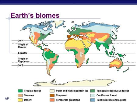 AP Biology Earth's biomes. AP Biology Environmental factors  Abiotic factors  non-living chemical & physical factors  temperature  light  water 